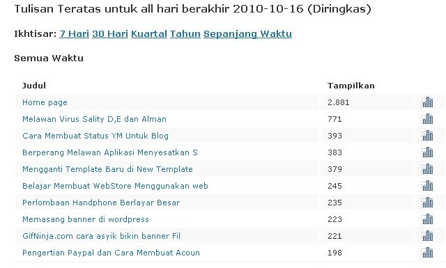 Statistik grandchief blog's dari awal terbentuk hingga 16 oktober 2010