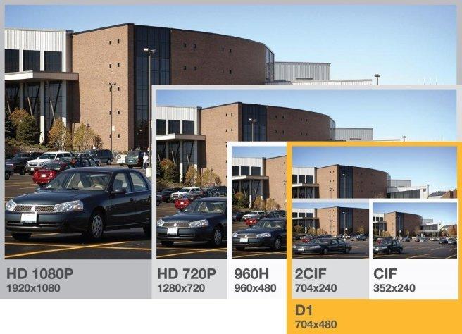 Perbandingan resolusi HD 1080P,720P dengan standart rekam camera analog 960H,D1,2CIF dan CIF